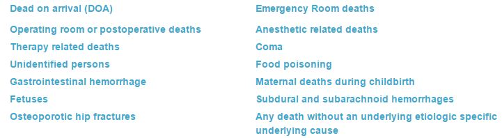 Type of deaths reported to Coroner